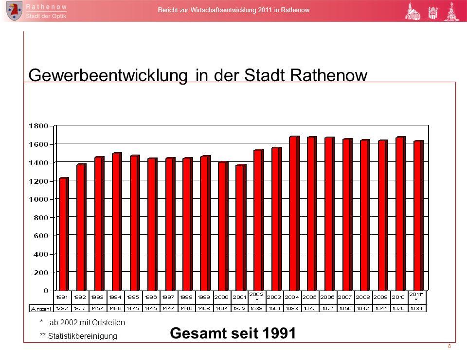 Gewerbedichte * Es wird die Anzahl der Unternehmungen relativ zur Entwicklung der Einwohnerzahlen betrachtet und damit der Bevölkerungsrückgang.