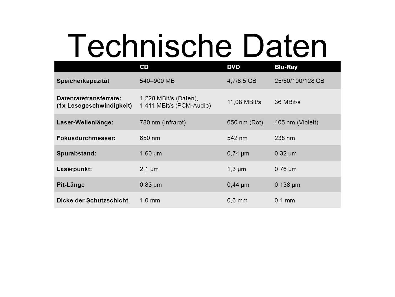 Technische Daten CD DVD Blu-Ray Speicherkapazität 540–900 MB