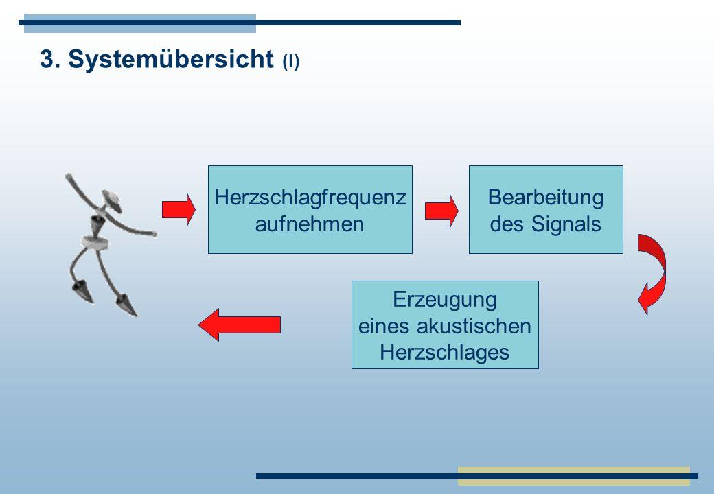 3. Systemübersicht (I) Herzschlagfrequenz aufnehmen Bearbeitung