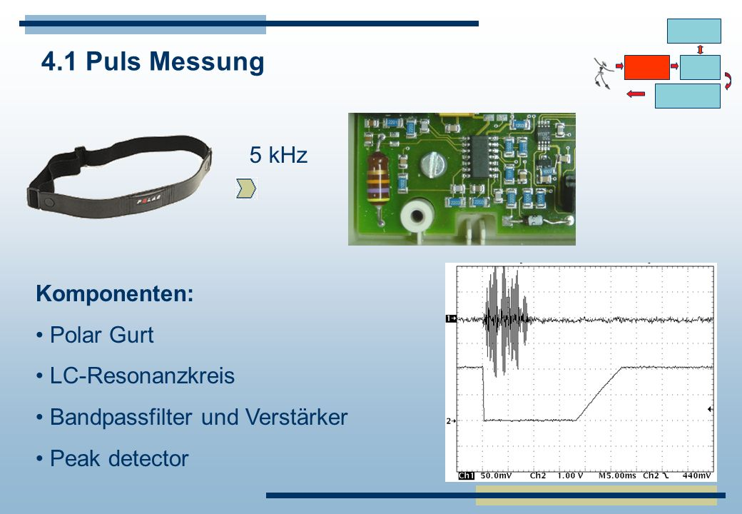 4.1 Puls Messung 5 kHz Komponenten: Polar Gurt LC-Resonanzkreis