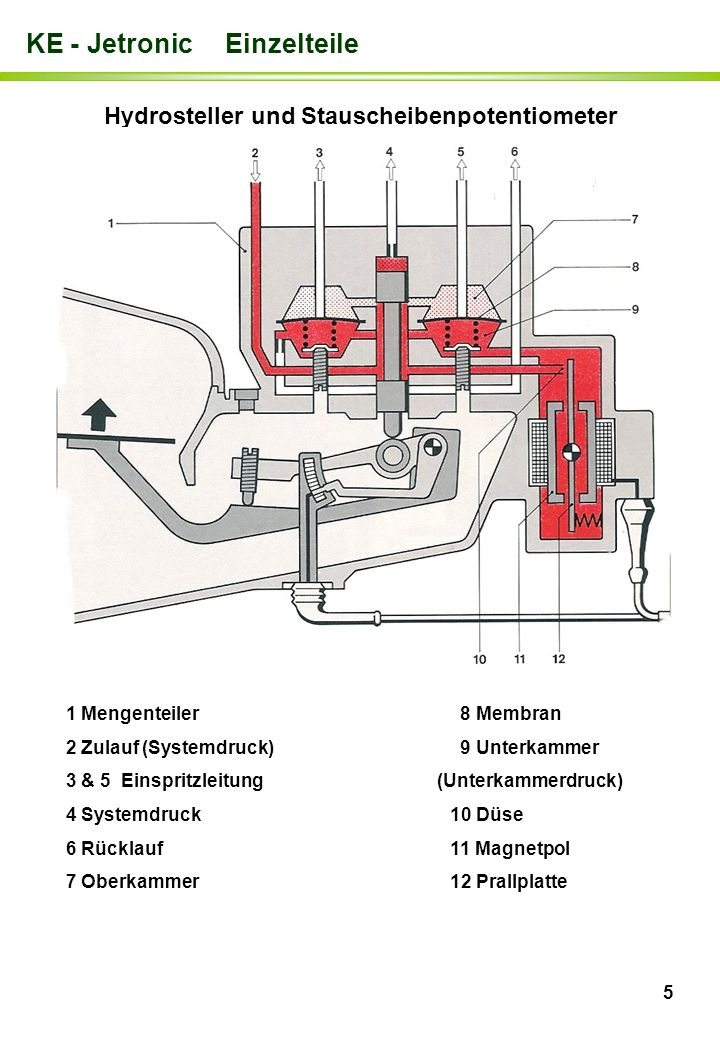 Hydrosteller und Stauscheibenpotentiometer