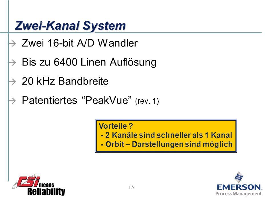 Zwei-Kanal System Zwei 16-bit A/D Wandler Bis zu 6400 Linen Auflösung