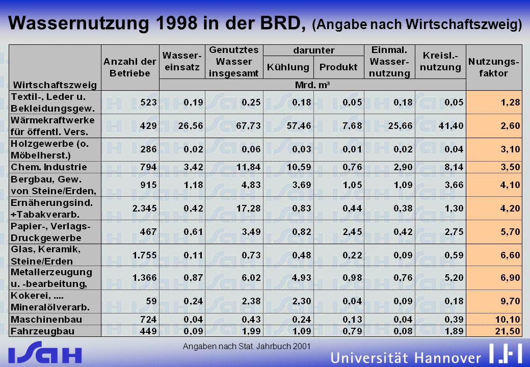 Wassernutzung 1998 in der BRD, (Angabe nach Wirtschaftszweig)