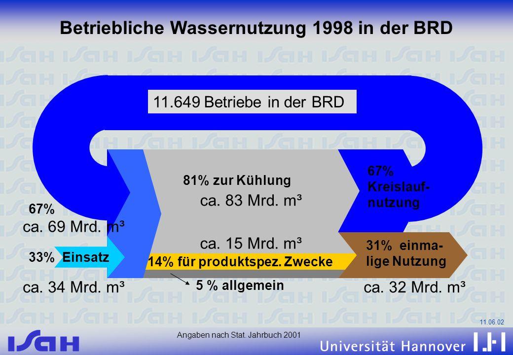Betriebliche Wassernutzung 1998 in der BRD