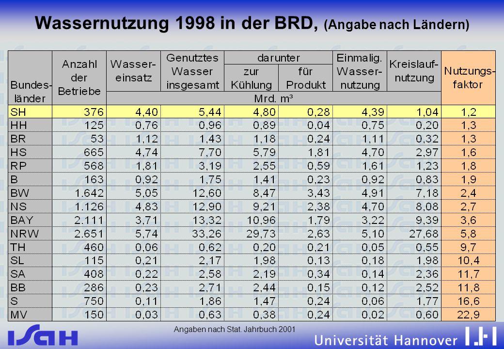 Wassernutzung 1998 in der BRD, (Angabe nach Ländern)