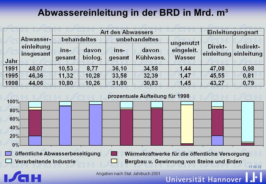 Abwassereinleitung in der BRD in Mrd. m³