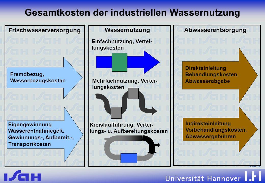 Gesamtkosten der industriellen Wassernutzung
