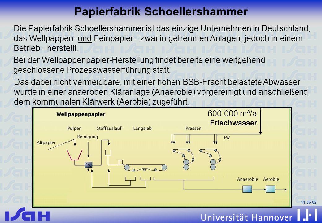 Papierfabrik Schoellershammer