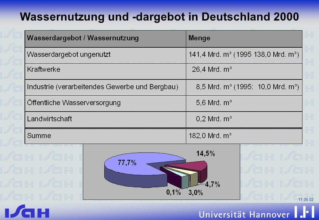Wassernutzung und -dargebot in Deutschland 2000