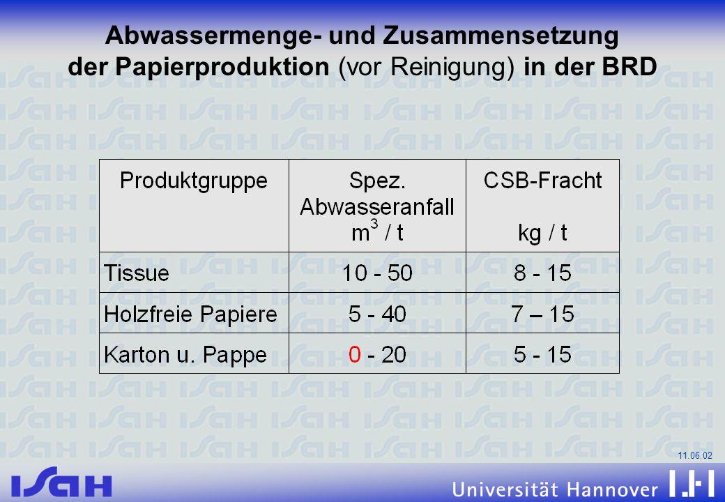 Abwassermenge- und Zusammensetzung der Papierproduktion (vor Reinigung) in der BRD