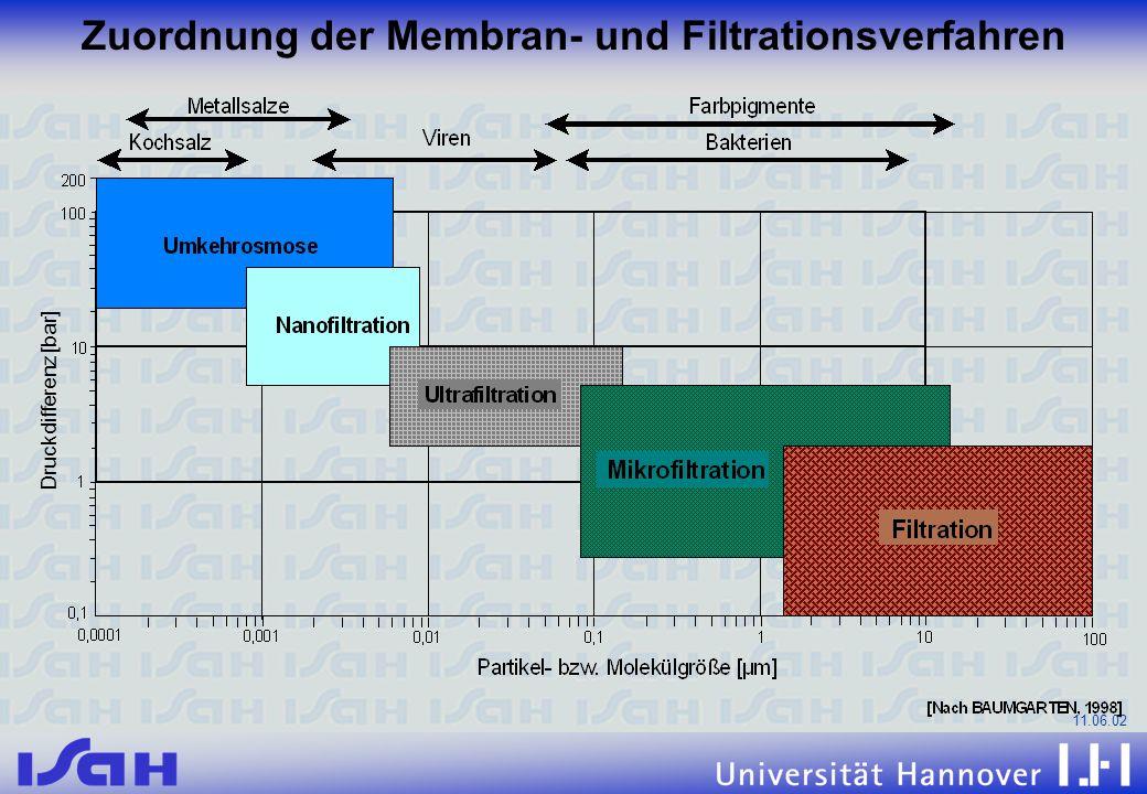 Zuordnung der Membran- und Filtrationsverfahren