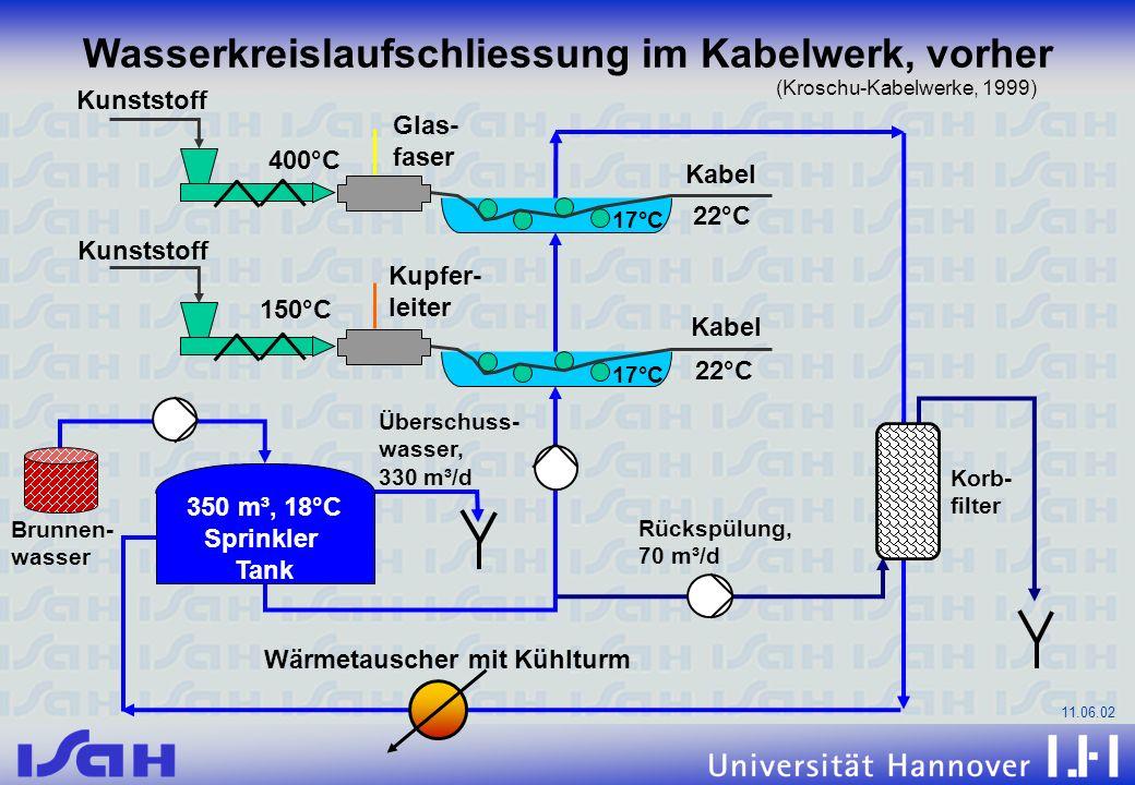 Wasserkreislaufschliessung im Kabelwerk, vorher