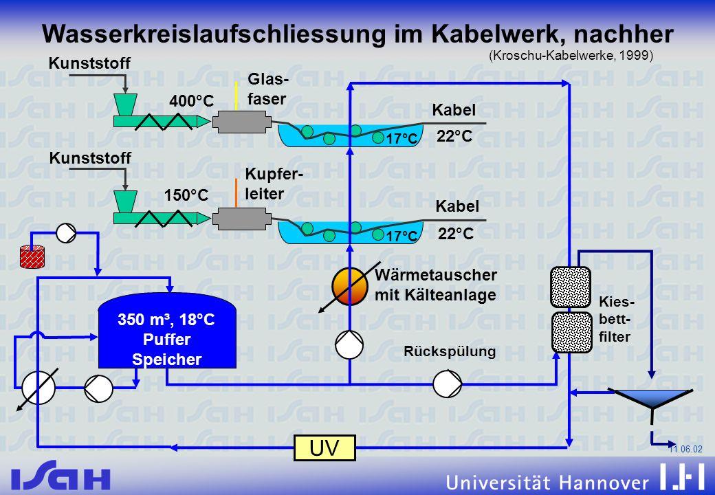 Wasserkreislaufschliessung im Kabelwerk, nachher