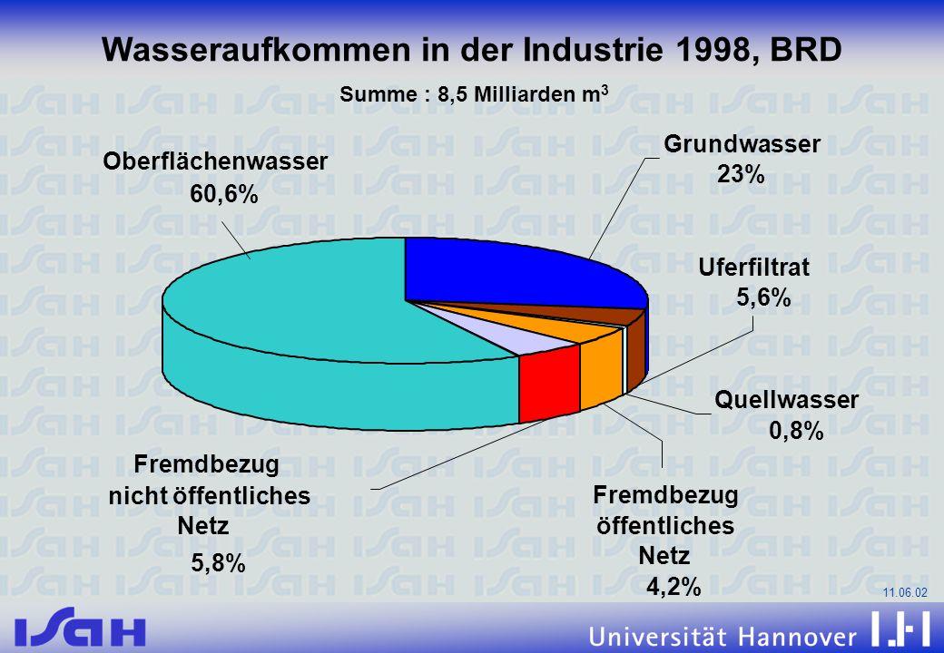 Wasseraufkommen in der Industrie 1998, BRD