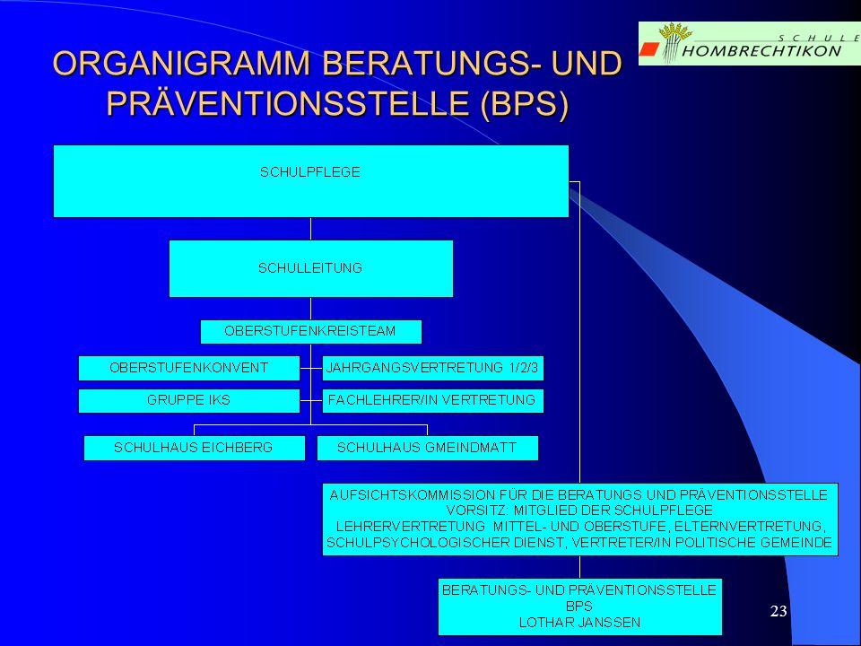 ORGANIGRAMM BERATUNGS- UND PRÄVENTIONSSTELLE (BPS)