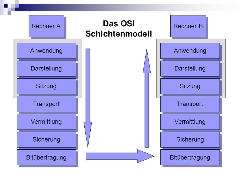 Das OSI Schichtenmodell