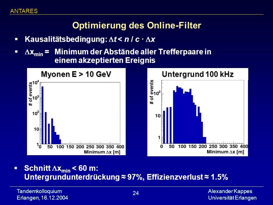 Optimierung des Online-Filter