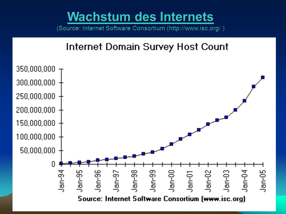Wachstum des Internets (Source: Internet Software Consortium (  )