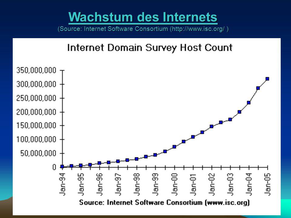 Wachstum des Internets (Source: Internet Software Consortium (http://www.isc.org/ )