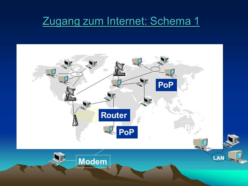 Zugang zum Internet: Schema 1
