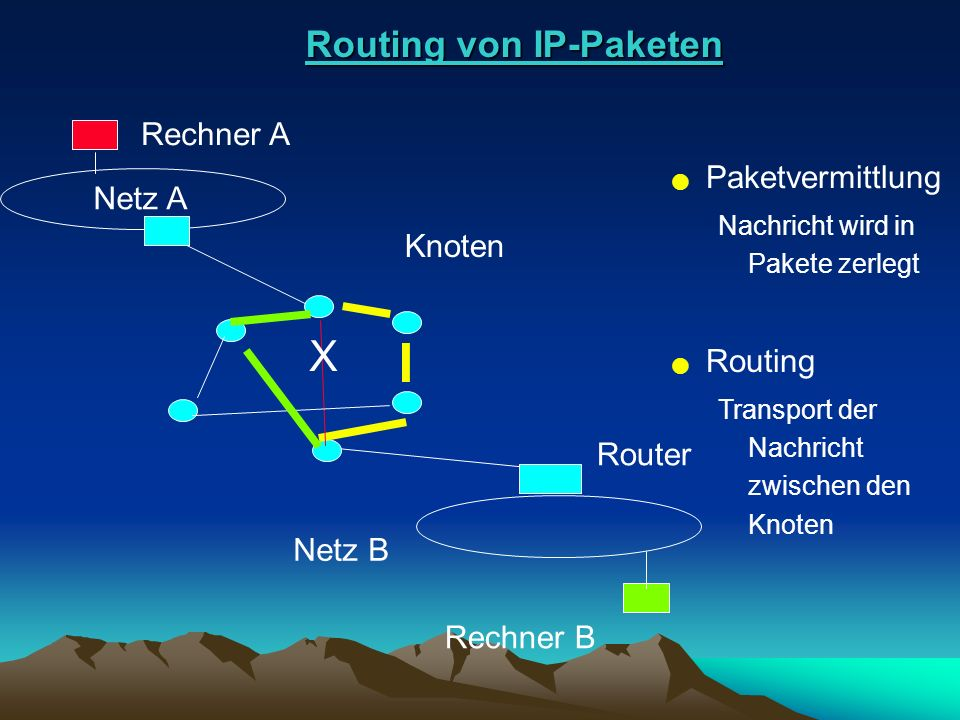 Routing von IP-Paketen