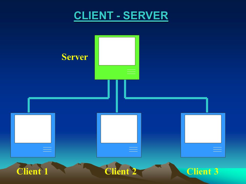 CLIENT - SERVER Server Client 1 Client 2 Client 3 Thema Internet