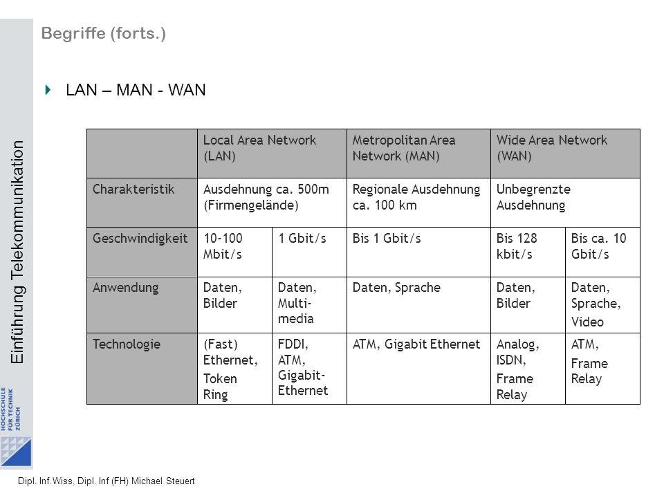 Begriffe (forts.) LAN – MAN - WAN ATM, Frame Relay Daten, Sprache,