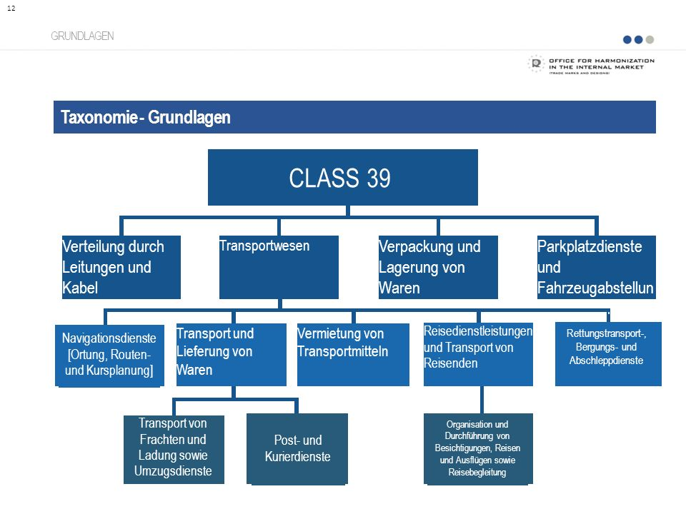 CLASS 39 Taxonomie - Grundlagen Verteilung durch Leitungen und Kabel