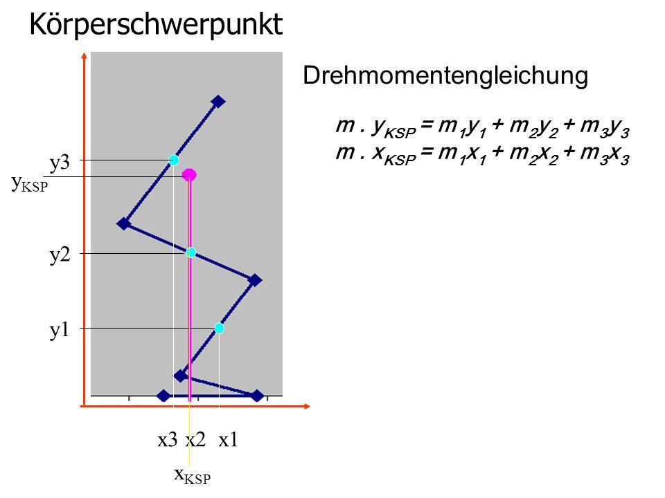 Körperschwerpunkt Drehmomentengleichung m . yKSP = m1y1 + m2y2 + m3y3