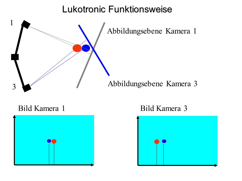 Lukotronic Funktionsweise