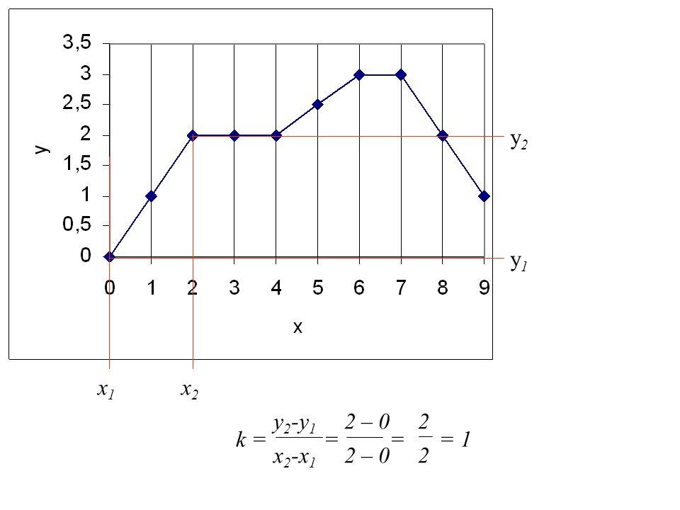 y2 y1 x1 x2 y2-y1 2 – 0 2 k = = = = 1 x2-x1 2 – 0 2