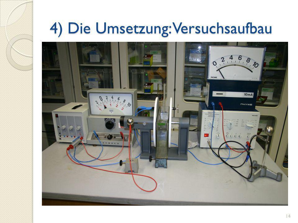 4) Die Umsetzung: Versuchsaufbau