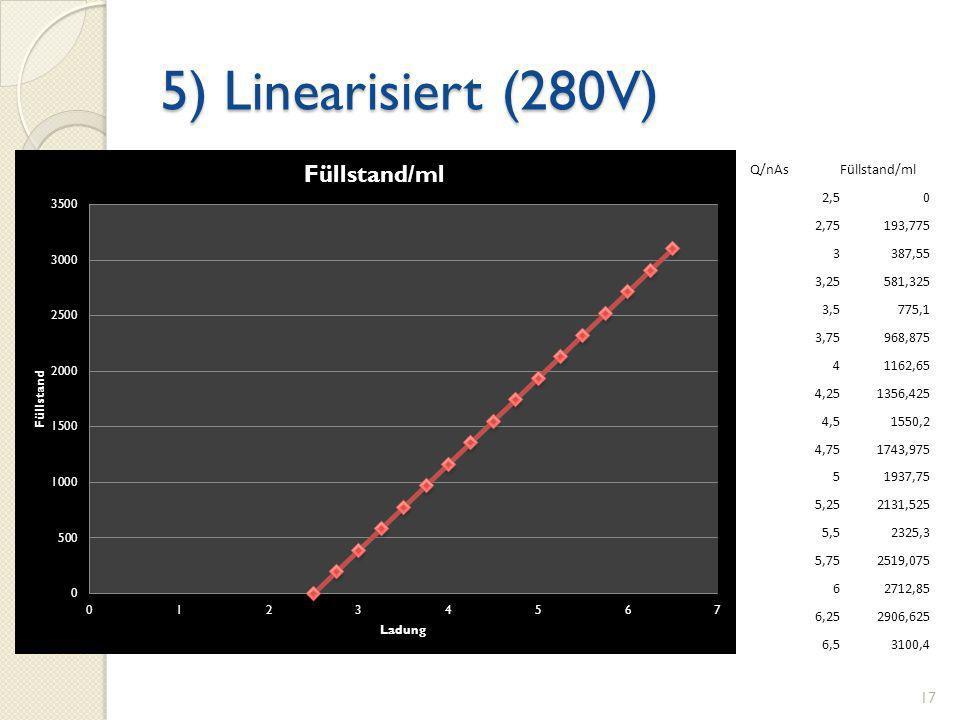 5) Linearisiert (280V) Q/nAs Füllstand/ml 2,5 2,75 193,775 3 387,55