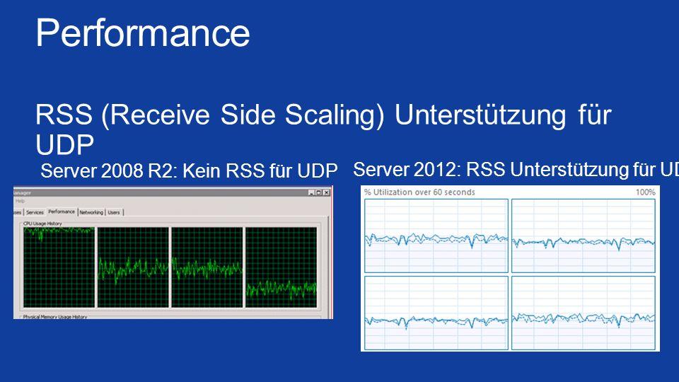 Performance RSS (Receive Side Scaling) Unterstützung für UDP