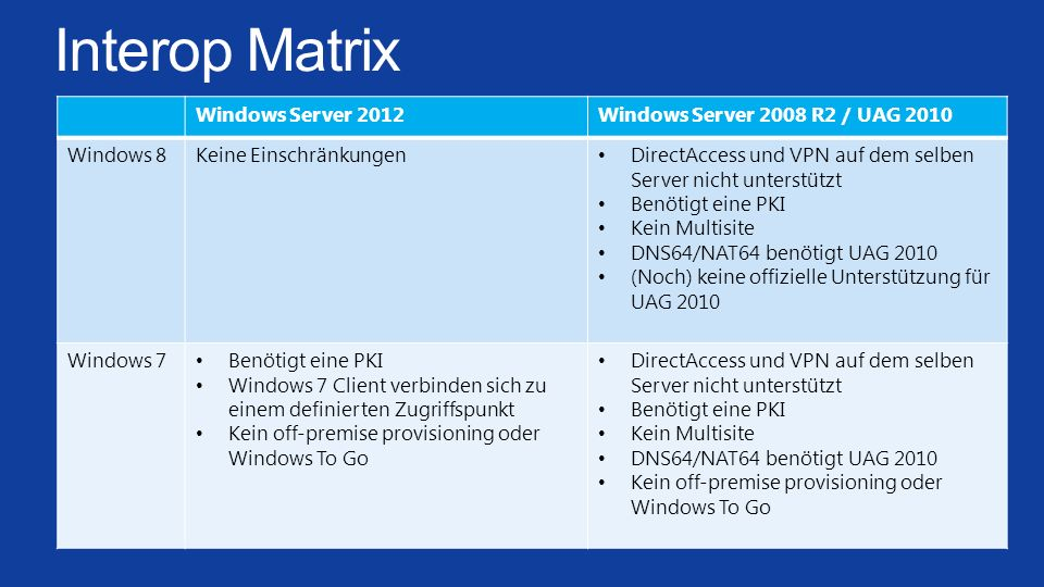 Interop Matrix Windows Server 2012 Windows Server 2008 R2 / UAG 2010