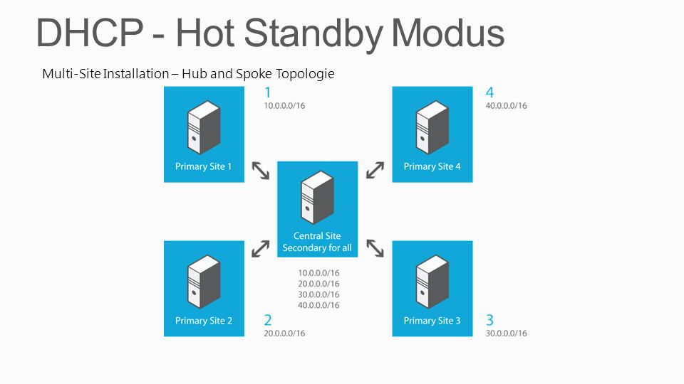 DHCP - Hot Standby Modus