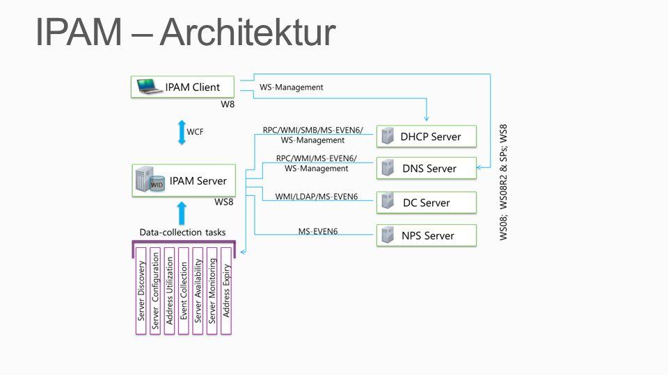 IPAM – Architektur