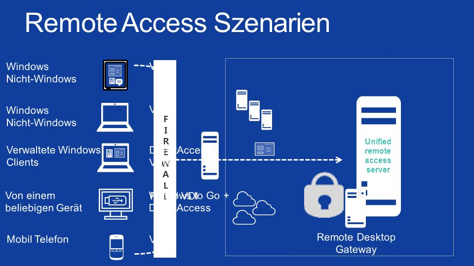 Remote Access Szenarien
