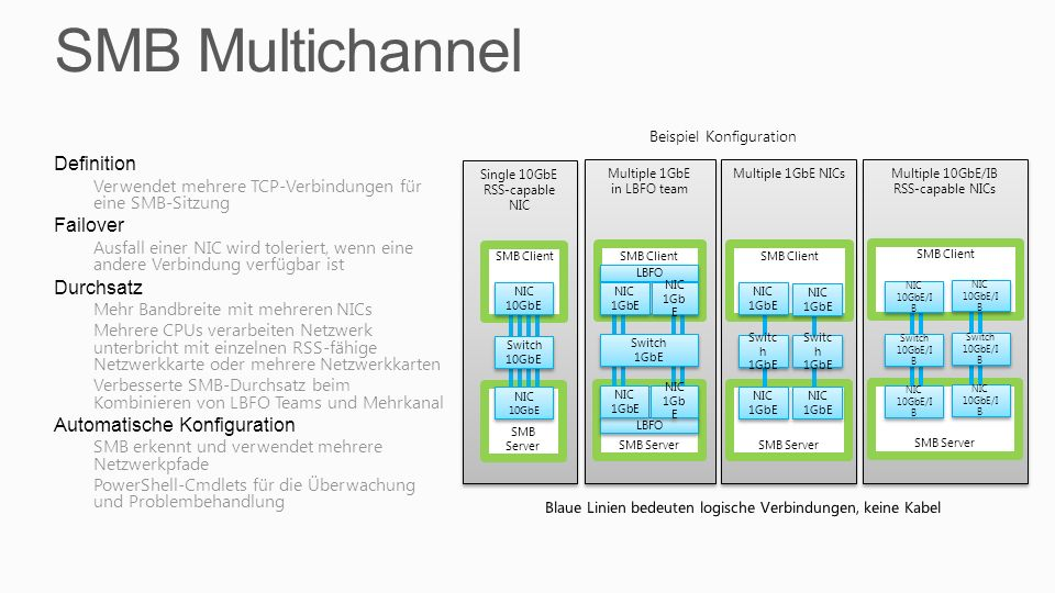 SMB Multichannel Definition Failover Durchsatz