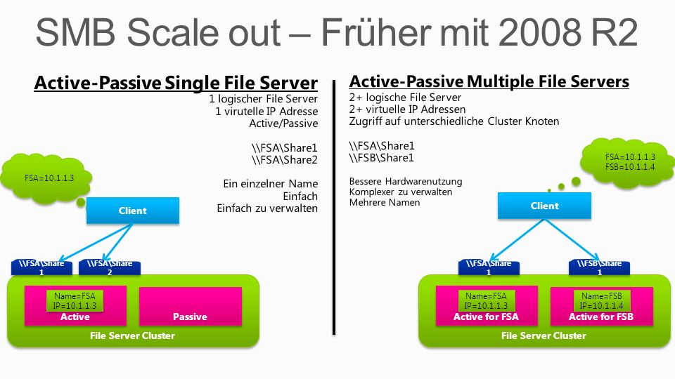 SMB Scale out – Früher mit 2008 R2