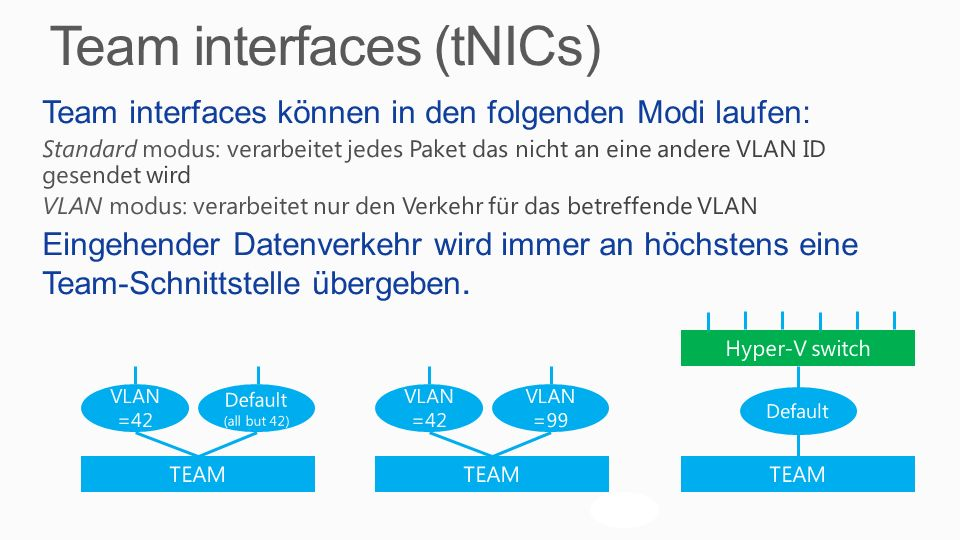 Team interfaces (tNICs)