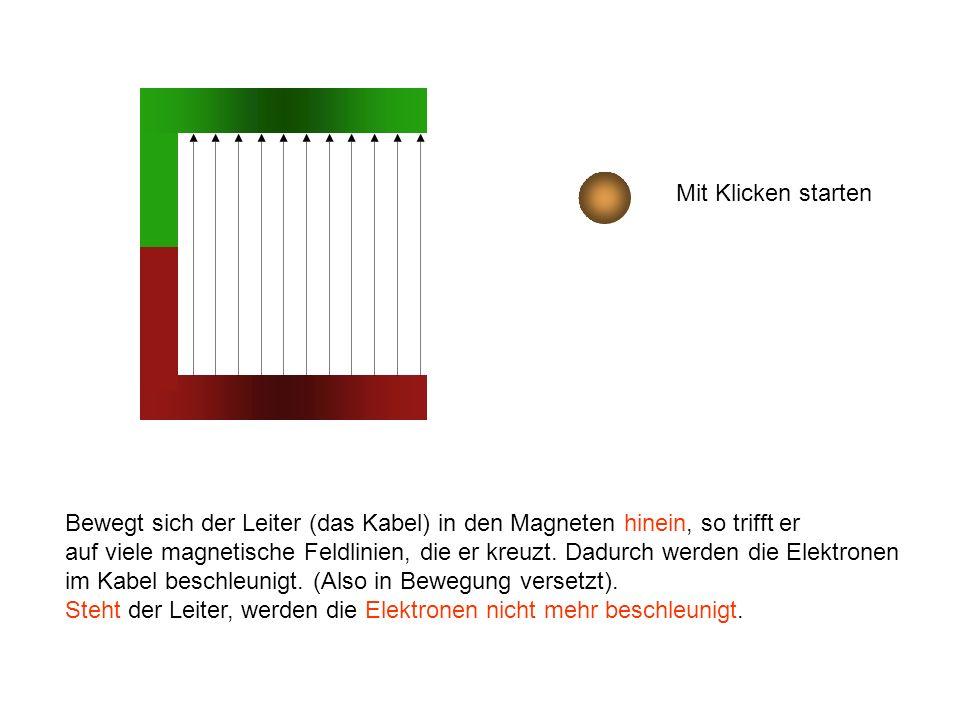 Mit Klicken starten Bewegt sich der Leiter (das Kabel) in den Magneten hinein, so trifft er.