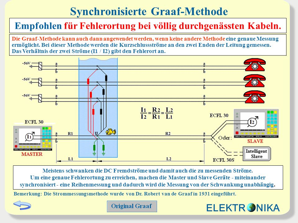 Synchronisierte Graaf-Methode