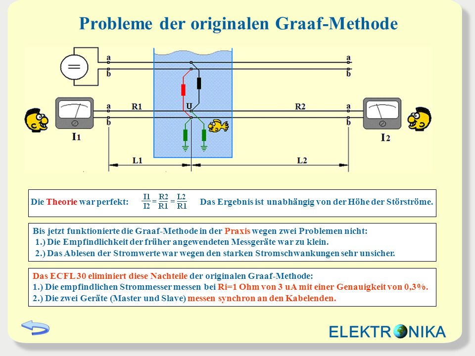 Probleme der originalen Graaf-Methode