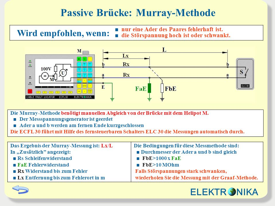 Passive Brücke: Murray-Methode