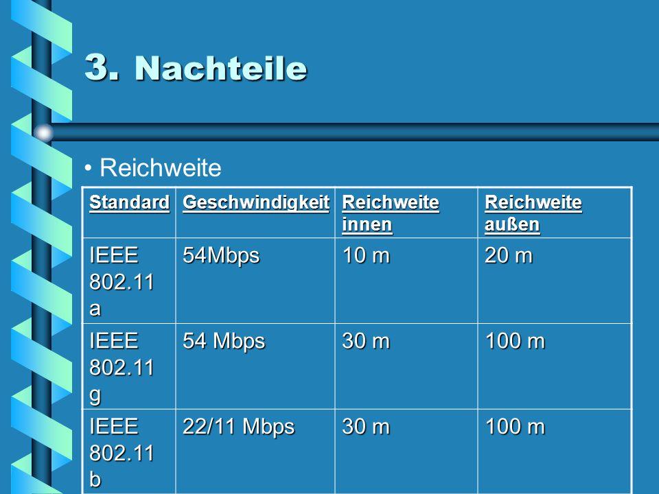 3. Nachteile Reichweite IEEE 802.11 a 54Mbps 10 m 20 m IEEE 802.11 g