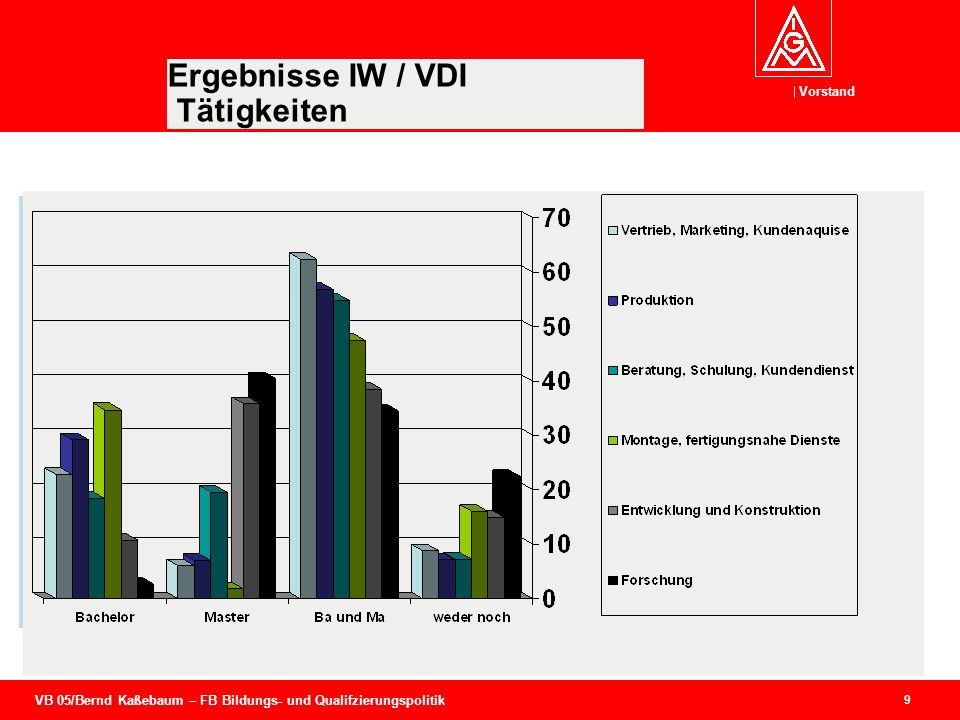 Ergebnisse IW / VDI Tätigkeiten