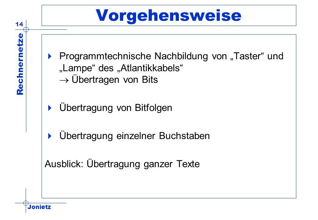 """Vorgehensweise Programmtechnische Nachbildung von """"Taster und """"Lampe des """"Atlantikkabels ® Übertragen von Bits."""