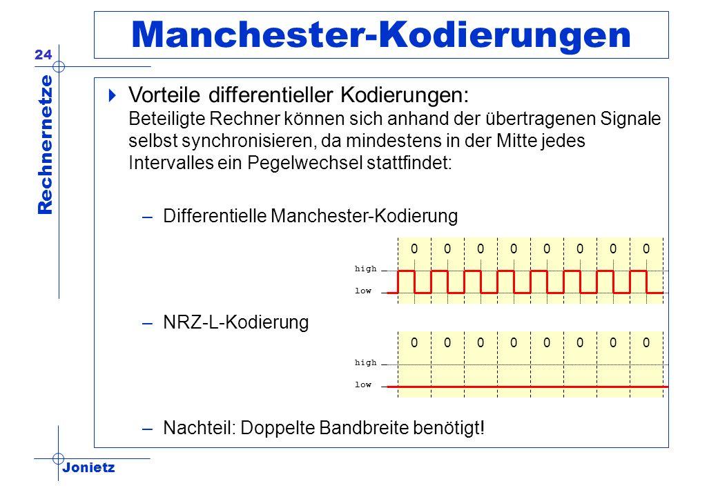 Manchester-Kodierungen