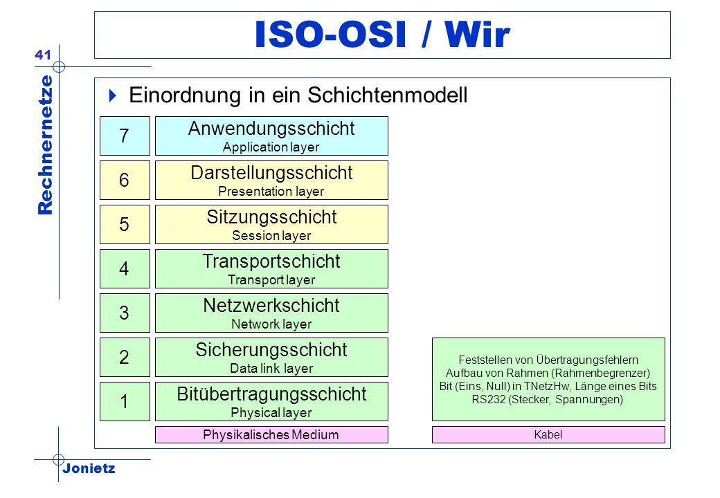 ISO-OSI / Wir Einordnung in ein Schichtenmodell Anwendungsschicht 7